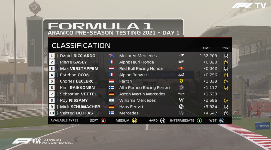 Bahrain - rezultate sesiune 1 de testare pre-sezon Formula 1